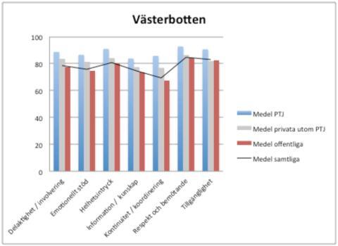 Min hälsa hälsocentral och Citymottagningen hälsocentral i topp bland Region Västerbottens vårdcentraler