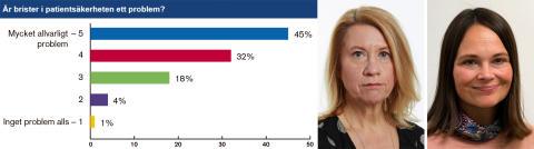 77 procent av sjuksköterskorna: Brister i patientsäkerhet är ett allvarligt problem