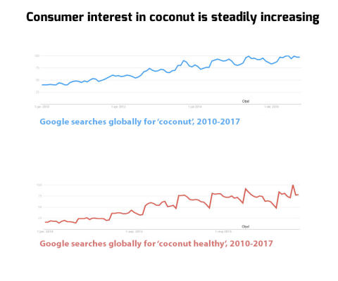 PRESS RELEASE: Millennials embrace coconut as a healthy food ingredient