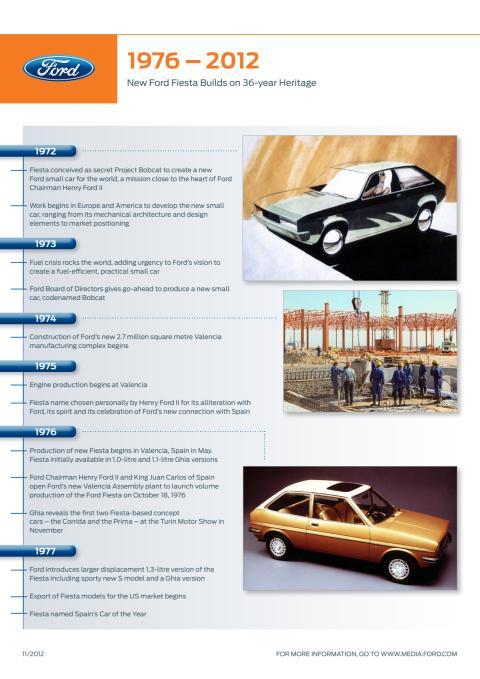 FORD FIESTAS UDVIKLING FRA 1976 - 2012