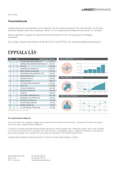 Topplista – Uppsala läns största företag