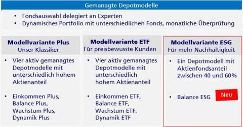 Übersicht der gemanagten Depotmodelle bei Zurich
