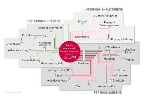 """Das Controlling im """"Netz"""" der Energiemanagementsoftware"""