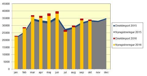 Nya bilar ökade med 1,6 procent
