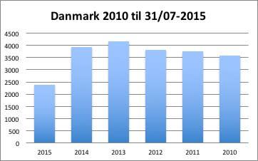 Udviklingen 2010 til 2015. Opdateret 31072015
