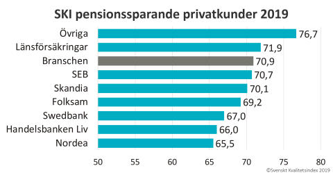SKI Pensionssparande privatkunder 2019