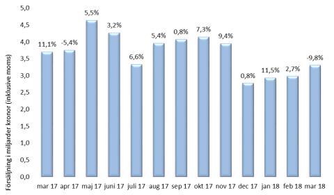 Minskad försäljning för byggmaterialhandeln i mars