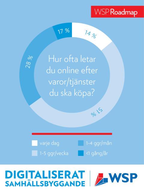 Digital handel är mer än bara e-handel