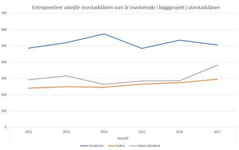 Så här många entreprenörer utanför storstadslänen utför projekt i storstadslänen, unik statistik 2012-2017