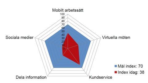 Cisco och TeliaSonera ser stor potential i Smarta Företag Index