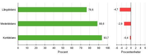 Persontågens punktlighet försämrades i slutet av 2015
