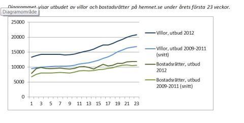 Första halvan av bostadsåret 2012: Utbudet av bostäder slår alla tidigare rekord