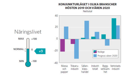 Positiv utveckling för handeln i Västernorrland