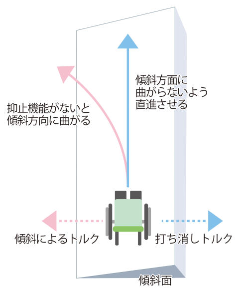 03_2017_片流れ制御