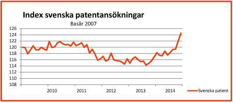 Tydlig ökning av antalet patentansökningar