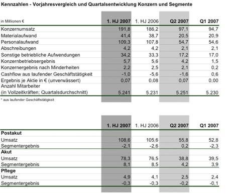 Geschäftsentwicklung im 1. Halbjahr 2007 trotz gestiegener Kosten besser als im Vorjahr