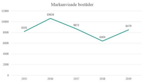 Trendbrott: fler bostäder markanvisas i Stockholms stad