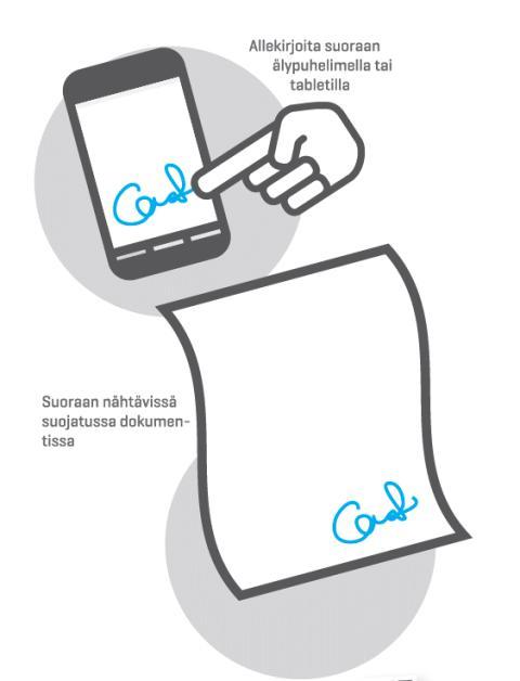 Asiakkaan digitaalinen suostumus
