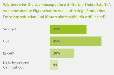 Biokraftstoffe und ihre Wahrnehmung in der deutschen Bevölkerung