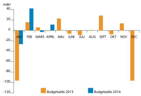 Aktieutdelningar ger överskott i statens budget