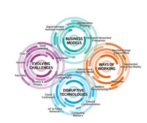 Atos avslöjar teknologi som kommer forma vår framtid fram till 2020