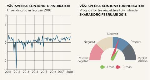 Skaraborgs företagare spår fortsatt högkonjunktur
