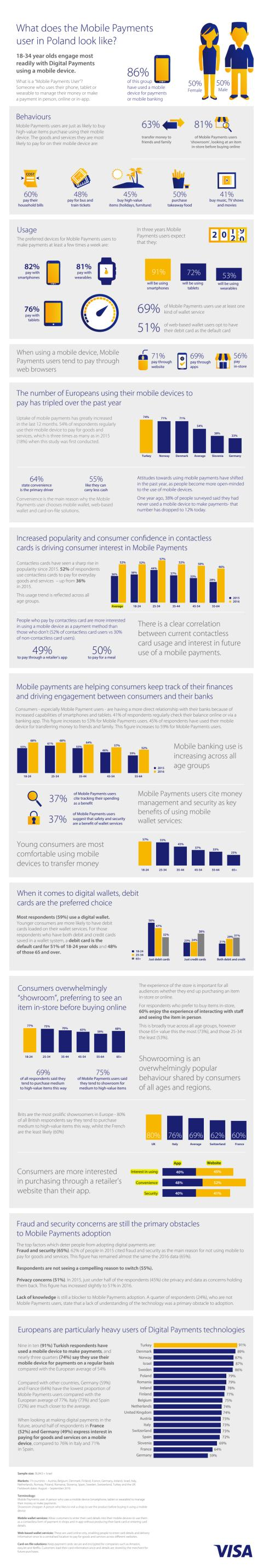 Digital Payments Study 2016 infographic