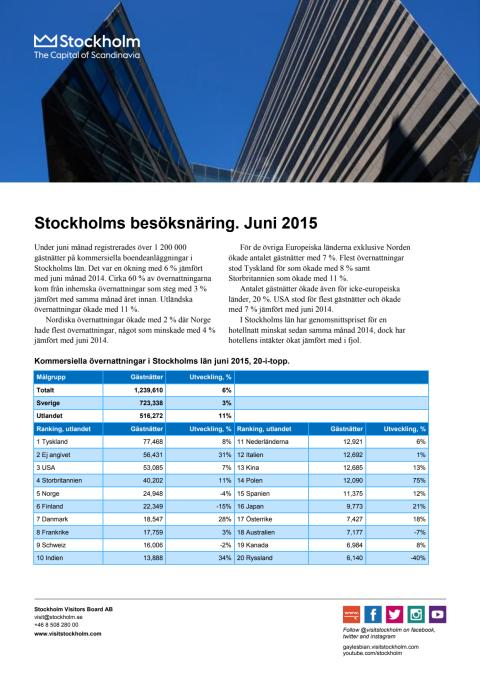 Stockholms besöksnäring juni 2015