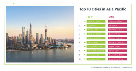 CWT Meetings & Events Research: Chinese cities to dominate Asia Pacific destinations for corporate meetings and events in 2019