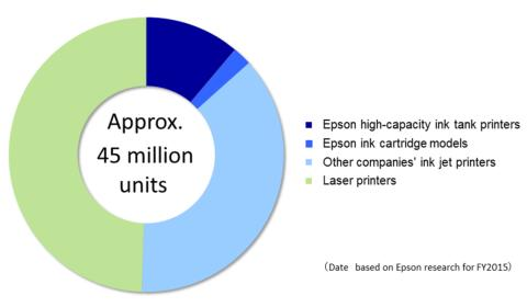 Press Release: Epson High-Capacity Ink Tank Inkjet Printers Achieve Cumulative Global Sales of 20 Million Units