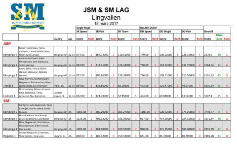 Resultatlista SM och JSM i hopprep 18 mars, lagtävlingar