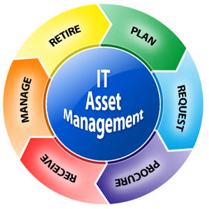 IT Asset Management (ITAM) Software Market: Recent Study including Growth Factors, Applications, Regional Analysis, Key Players and Forecasts