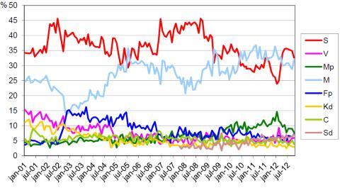 Demoskops väljarbarometer för oktober 2012