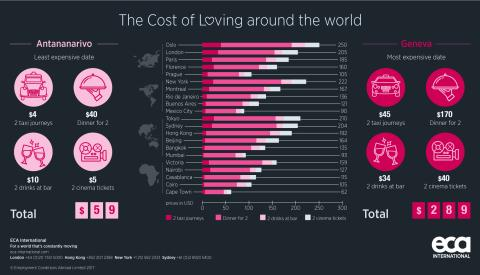 The Cost of Loving around the world - How much could a night out this Valentine's Day cost you?