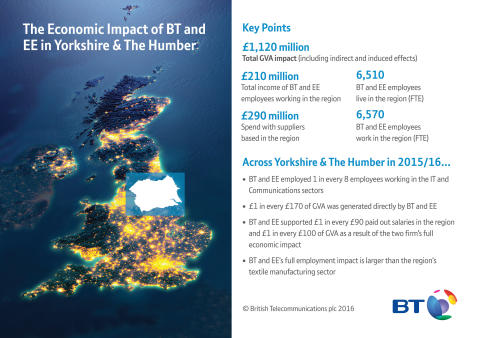 BT rings up £80 million boost for Hull economy