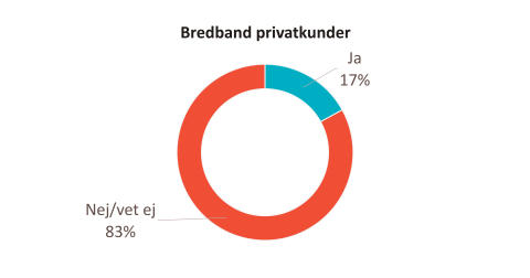 Andelen kunder om upplever att man premierar lojala kunder Bredband B2C