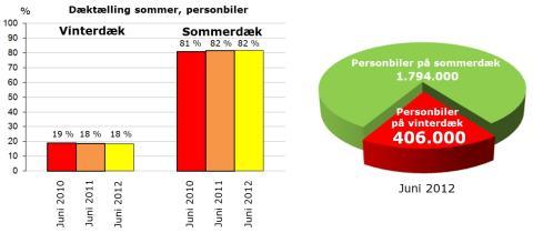 Dæktælling juni 2012