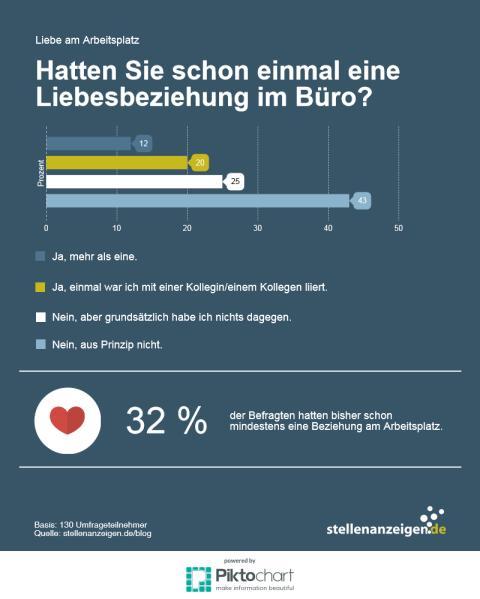 stellenanzeigen.de-Umfrage: Hatten Sie schon einmal eine Liebesbeziehung im Büro?
