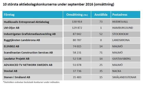 10 största konkurserna i september