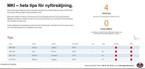 Update från Kroatien: Heta listan bilköpare från kundnöjdhetsmätning servicekunder.