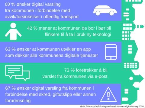 Infografikk digitale kommuner