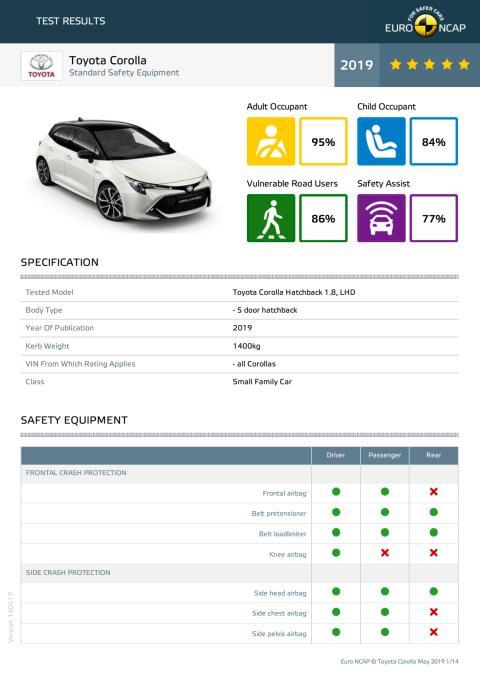 Toyota Corolla Euro NCAP datasheet May 2019