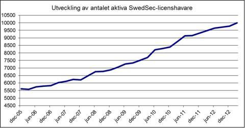 Fler än 10 000 SwedSec-licensierade