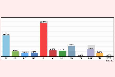 Så blev Ales valresultat