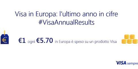 1€ ogni 5,70 è speso su prodotti Visa - Annual Results