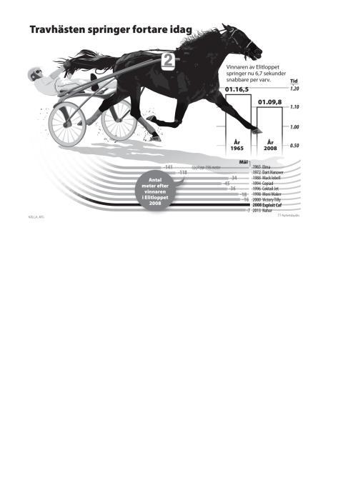 Elitloppet grafik: Travhästar springer fortare idag s/v