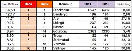 Nyföretagarbarometern: 290 kommuner rankade första halvåret 2014