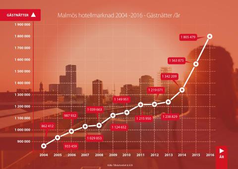 Turismen till Malmö ökar stadigt #framåtmalmö