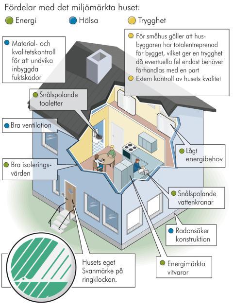 Fördelar med det miljömärkta huset