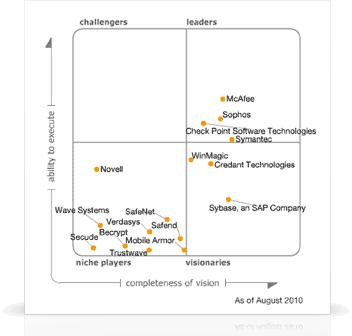 Gartner's Magic Quadrant for 2010 Mobile Data Protection